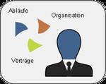 Lean Ingenieure - Beratung_Icon