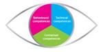 IPMA Eye of Competence