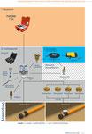 Prüfen von Gasversorgungsleitungen