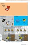 Prüfen von Gas-Hausanschlussleitungen