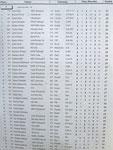 Der obere Teil der Ergebnisliste mit den 65 Startern in Klasse 1