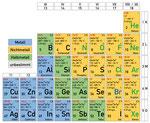 Periodensystem, Elemente, Unterricht, Gymnasium