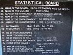 Statistiques des enfants