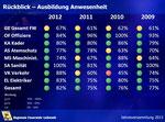 Folie Statistik Anwesenheit 2012
