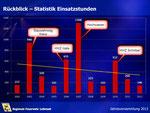 Folie Statistik Einsätze 2002-2012