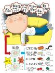 疲労 ビタミン ミネラル ATP