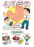 機能性胃腸症