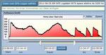 Höhendiagram vom SM GPS Konverter