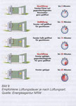 Diese Lüftungszeiten je Lüftungsart empfiehlt die renomierte Energieagentur NRW. Auch kippen ist eine Variante - wenn das Fenster nicht vergessen wird.