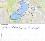 Die Strecke und mein persönliches Geschwindigkeitsdiagramm (aufgezeichnet von meiner GPS-Uhr)