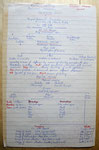 Carnets de croquis - Cosmogrammes - Processus d'évolution selon certaines écoles tantriques