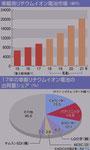 リチウムイオン電池の年度推移と将来の予測