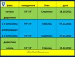 Меркурий. Фазы транзитной петли 10.2012 - 12.2012