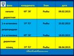 Меркурий. Фазы транзитной петли 02.2013 - 04.2013