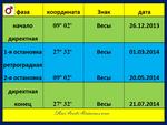 Марс. Транзитная петля 12.2013 - 07.2014