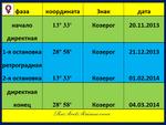 Венера. Фазы транзитной петли 11.2013 - 03.2014