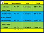 Юпитер. Транзитная петля 07.2012 - 04.2013