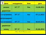 Юпитер. Транзитная петля 08.2012 - 06.2013