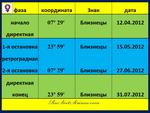 Венера. Фазы транзитной петли 04.2012 - 07.2012