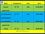 Меркурий. Фазы транзитной петли 06.2012 - 08.2012