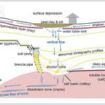 white Paper - LIAG  `Rahmenpapier zum Forschungsthema Charakterisierung und Überwachung  von Salz-bezogenen Erdfällen in urbanen Gebieten`