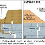 Charakterisierung von Zirkularstrukturen im geologischen Untergrund Hamburgs zur Abgrenzung verkarstungsgefährdeter Bereiche, Dissertation Nils Buurman 2010