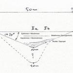 schematischer Profilschnitt, Skizze 1 (Längen- u. Tiefenangaben sind grobe Näherungen)