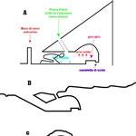 Lo schema tecnico di una Truna