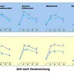 Kurve zur Insulinproduktion durch Stevia
