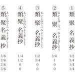 図2 「類聚名義抄」のルビの例