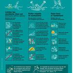 Règles à suivre en cas d'inondation.