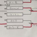 2位トーナメント