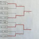 3位・4位トーナメント