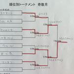 1位トーナメント