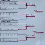 2位3位トーナメント