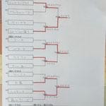 本戦トーナメント