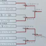2位&3位トーナメント