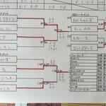本戦トーナメント&出場者リスト