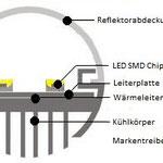 Rotasystem T8 Röhre Aufbau