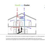 Rotasystem HomEvap Combi Comfort - Kombination Befeuchten/Kühlen