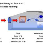 Luftbefeuchtung und adiabatischer Kühleffekt
