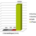 Vergleich Wärmeübergang verschiedener Kühlkörper