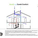 Rotasystem HomEvap - Luftbefeuchter
