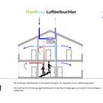 Rotasystem HomEvap Cooler - Kühler