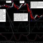 Heiken Ashi RSI Trend Trading System