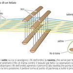 Filatura e tessitura (2)