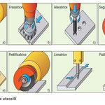 Tecniche di lavorazione e macchine utensili