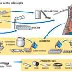 Siderurgia: la metallurgia del ferro
