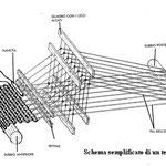 Illustrazione: schema delle parti del telaio