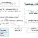 Famille de Pierre LHERITHIER